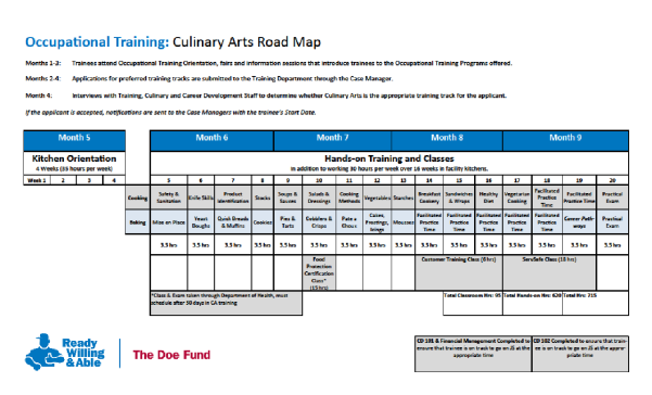 chart culinary